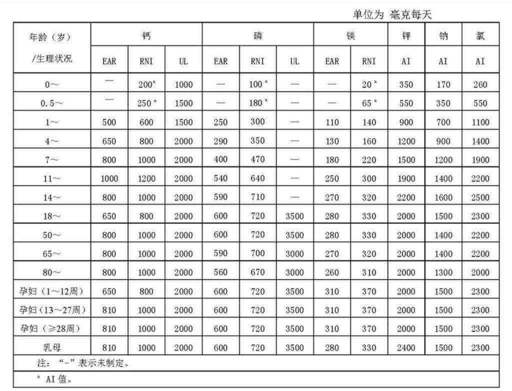 中国居民膳食营养素参考摄入量-常量元素