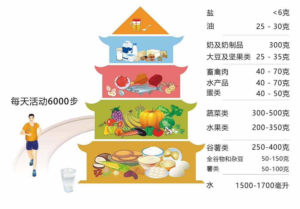 推荐膳食结构,健康中国2030